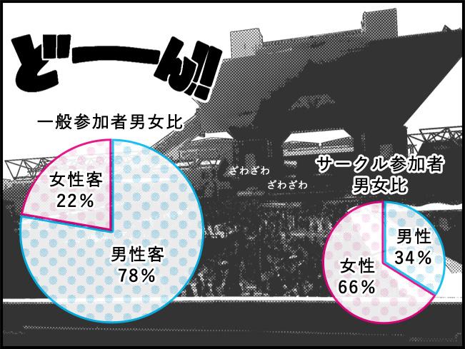 コミケ一般坂者の男女比 男性78% 女性22% サークル参加者の男女比 男性34% 女性66%